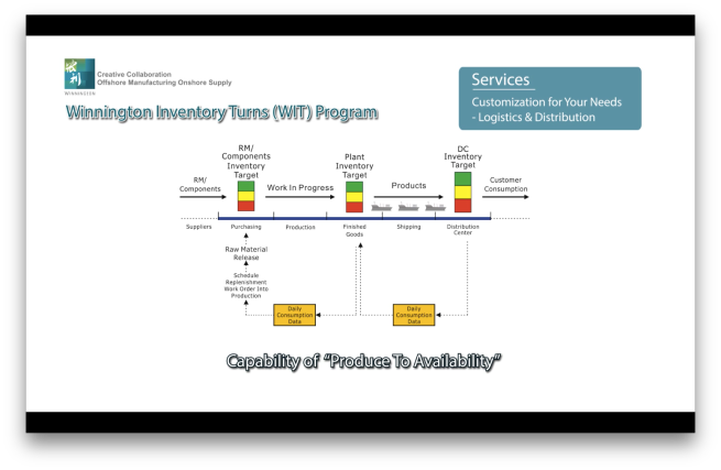 Winnington Inventory Turns Program